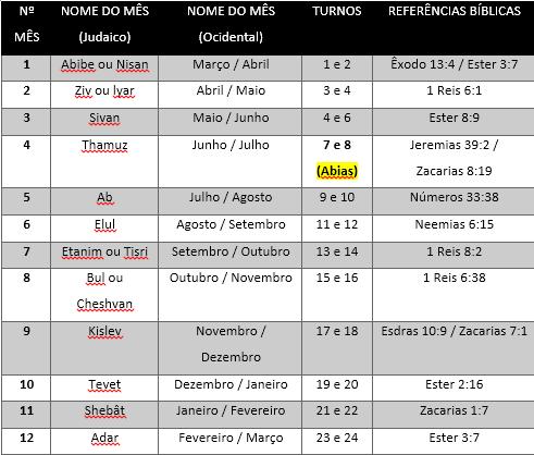 Tabelas Meses Judaicos